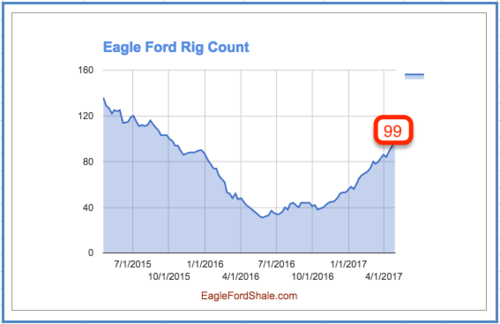 Eagle Ford Rig Count Stalls