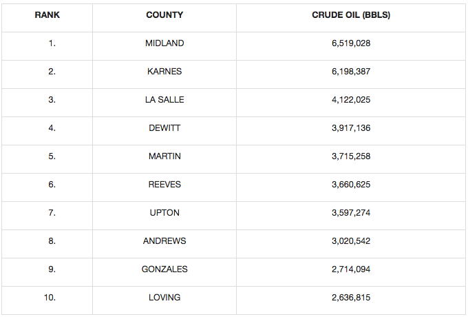 Texas Crude Oil Production by County | Source-Texas Railroad Commission