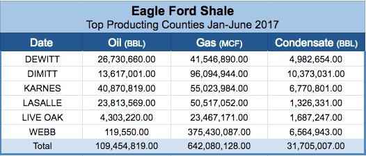 Eagle Ford Shale Production