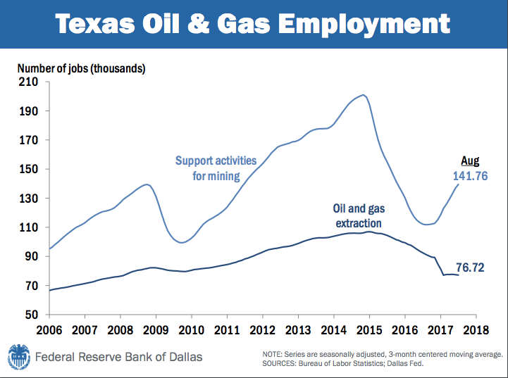 TX oil and gas employment.png