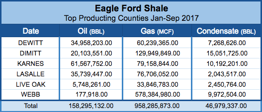 Top Eagle Ford Shale Counties for January-September 2017
