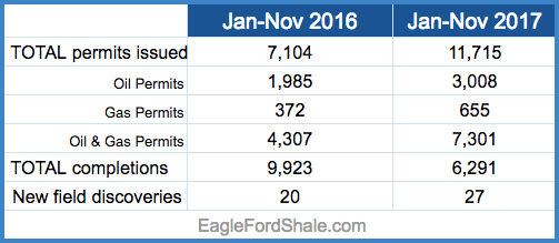 Texas Oil and Gas Permits.png
