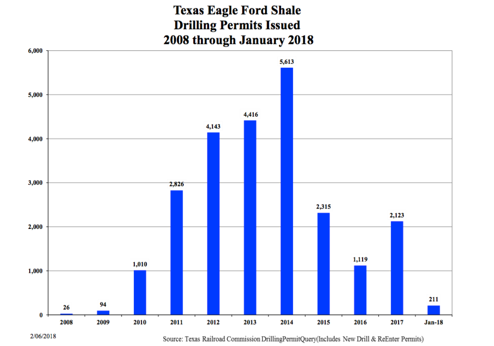 Eagle Ford Shale Permits.png
