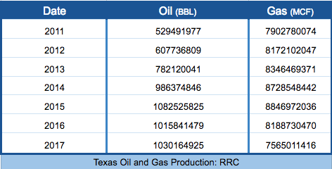 Texas Oil and Gas production.png