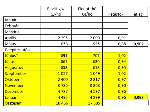 Megtakarítás: 1 035 GJ /(2017-06-2018-01), 1553 GJ/év