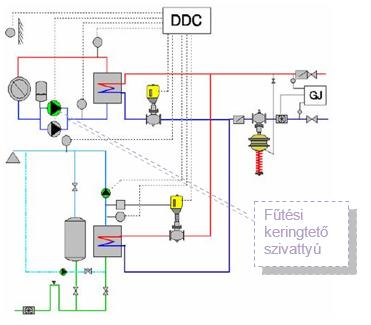 SEQ ábra \* ARABIC     1      . ábra – Hőközpont egyszerűsített kapcsolási vázlata