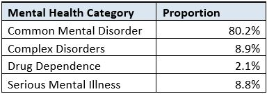 UPASurvey2016 - Mental Health Categories.JPG