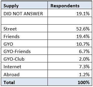 UPA Survey 2016 - How Obtain.JPG