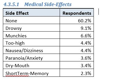 UPA Survey 2016 Cannabis Med Side Effects.JPG