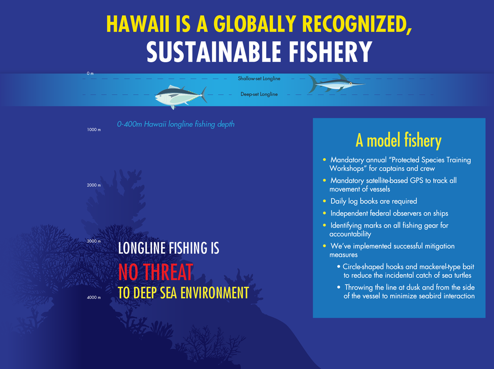 Hawaii Longline Fishery