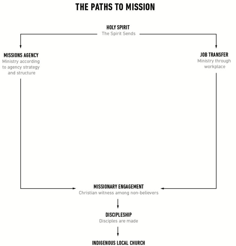 Traditional Paths to Mission.png