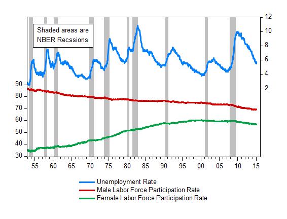 Chart 2: Unemployment and Labor Force Participation