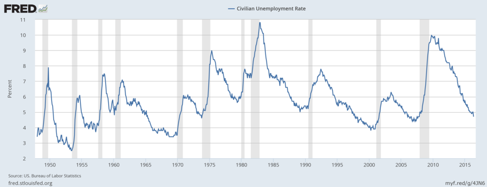 The US Unemployment Rate