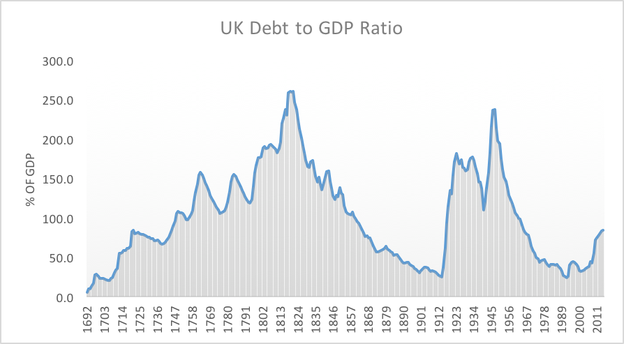 Chart 1: UK Public Sector Debt
