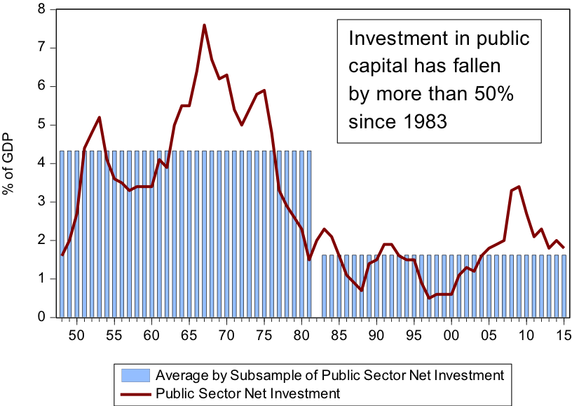 Chart 3: Public Investment as a Percentage of GDP