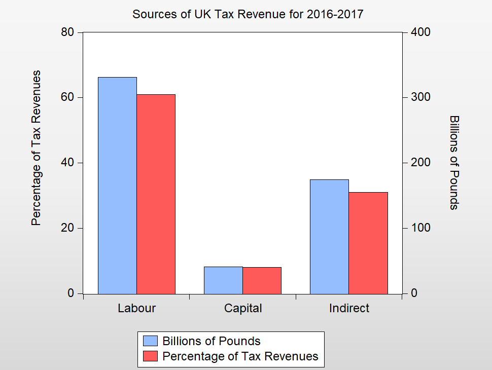 Chart 1: Source, Office for Budget Responsibility and Authors Calculations (c) Roger Farmer 2017