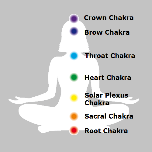 Place the appropriate stone on the corresponding chakra when lying in meditation to enable activation and alignment of the energy body.