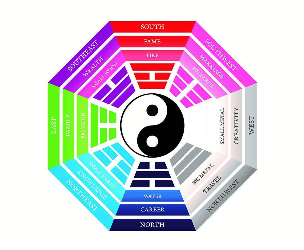 The classical Feng Shui Bagua Map is based on the cardinal orientations - compass orientations.