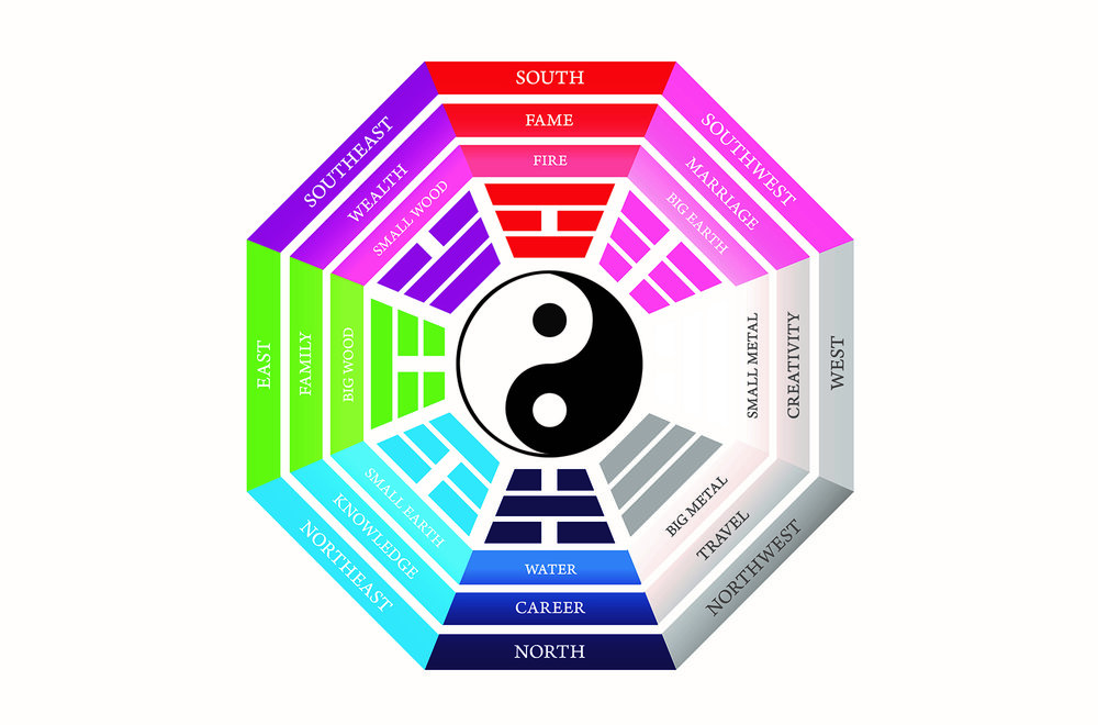 Feng+shui+bagua+map+classical+2.jpg