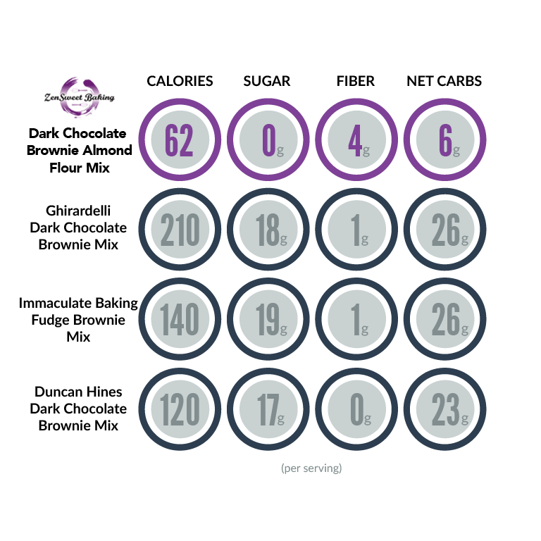 ZenSweet Baking Dark Chocolate Brownie comparison chart