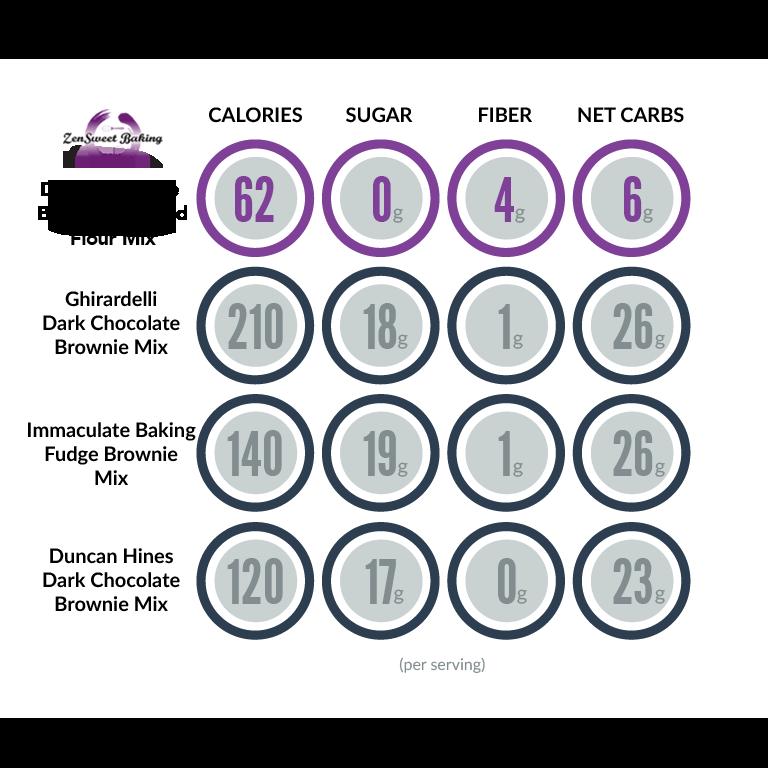 ZenSweet Baking Dark Chocolate Brownie comparison chart