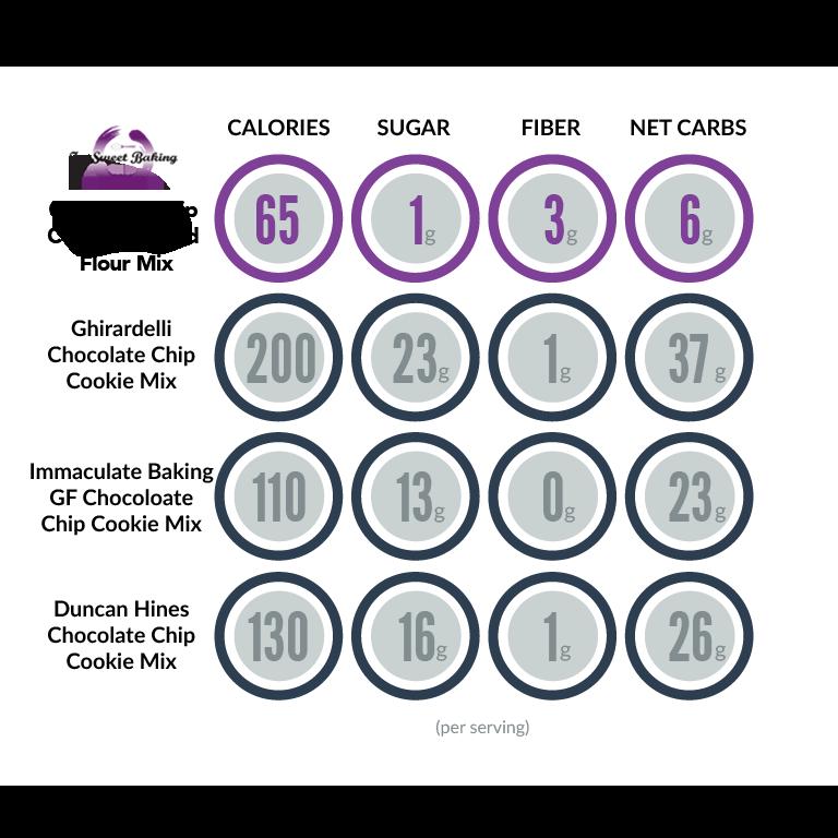 ZenSweet Baking Chocolate Chip Cookie comparison chart