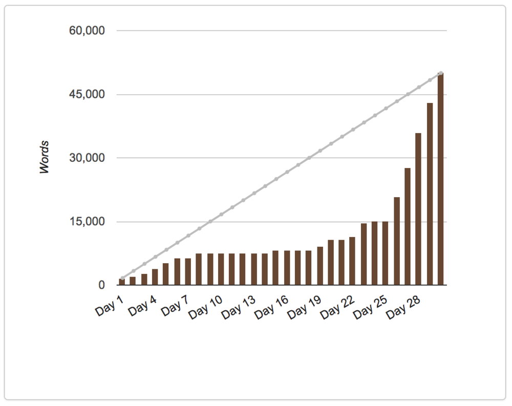 My NaNo progress in 2012. Who waited until the last minute? Oh, me. That's right.