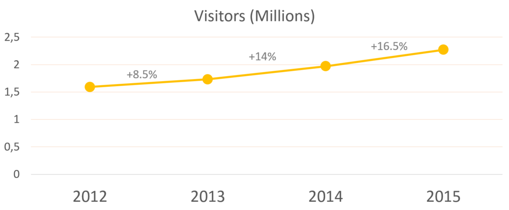 This chart shows how tourist numbers have increased in recent years and look likely to do so on into 2016. Source: Migración colombia data, http://www.procolombia.co/sites/default/files/informe_tec_marzo_2016.pdf