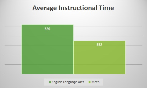 The average elementary school spends 520 minutes per week on Language Arts, and only 352 minutes per week on math instruction. (McMurrer, 2008)