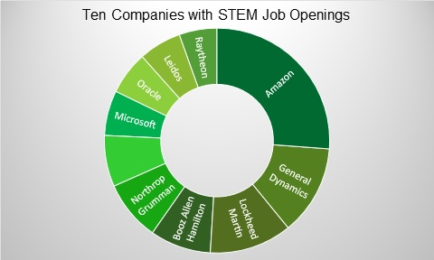 According to a 2016  Forbes  publication, these are 10 companies with the largest number of STEM related job openings.