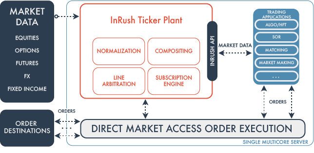 InRush Feed Handler_Website.png