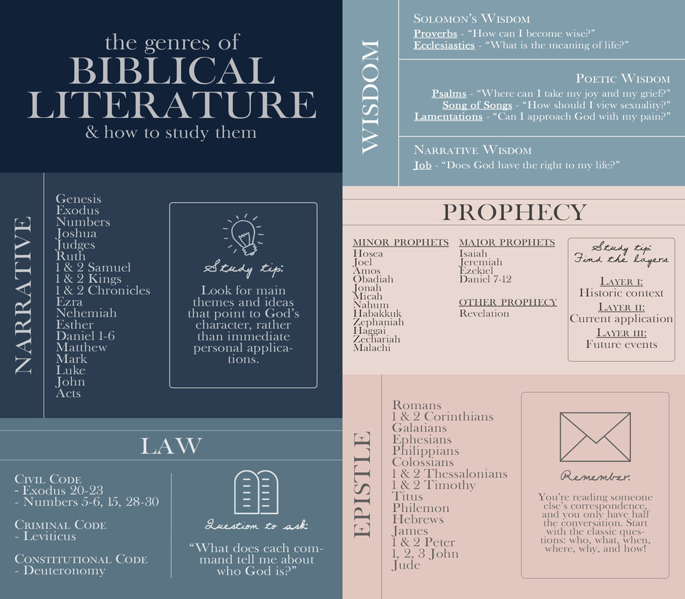 Genres of Biblical Literature: Not every book of the Bible should be studied the same way. Here are some tips and hints to get the most out of your study!