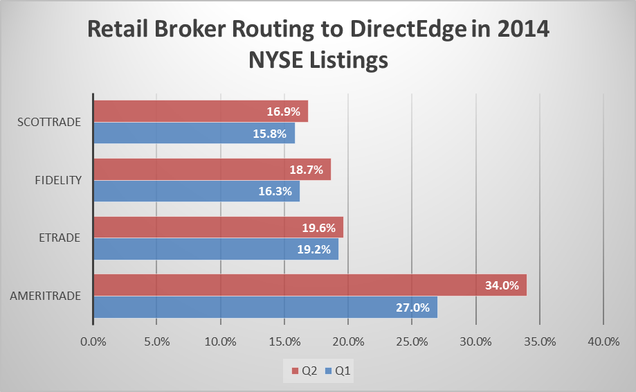 2014 routing to DE - NYSE