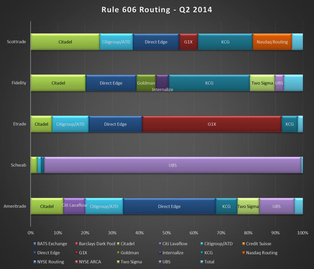 606 Routing Q2 2014