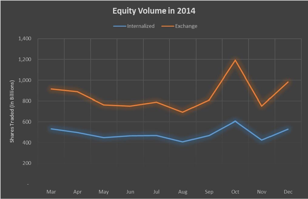 2014 Equity volume