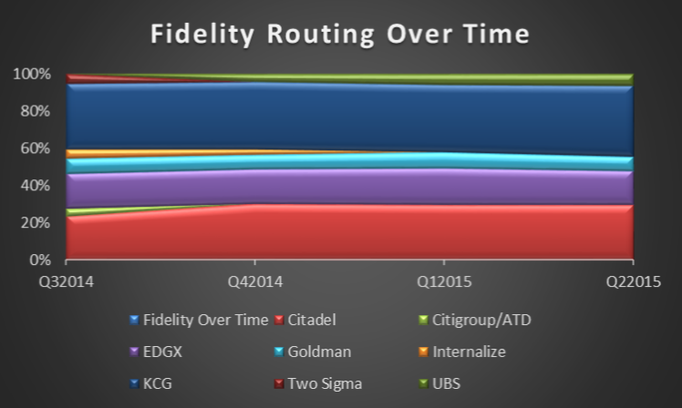 Fidelity-Routing
