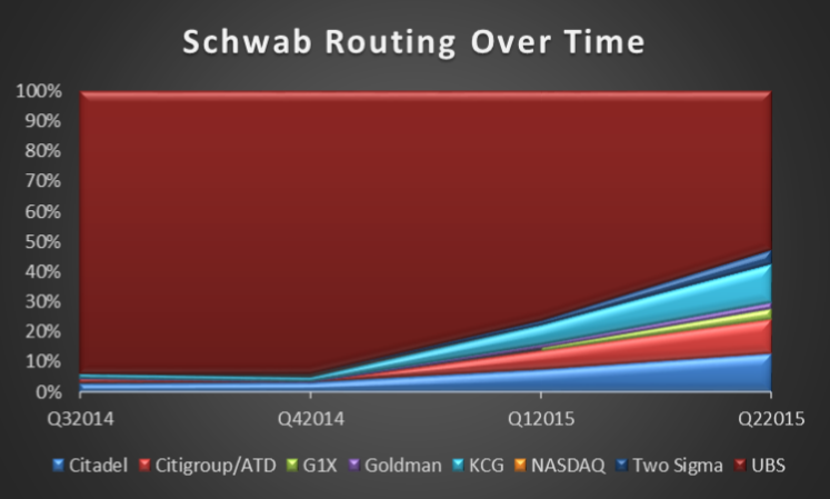 Schwab-Routing