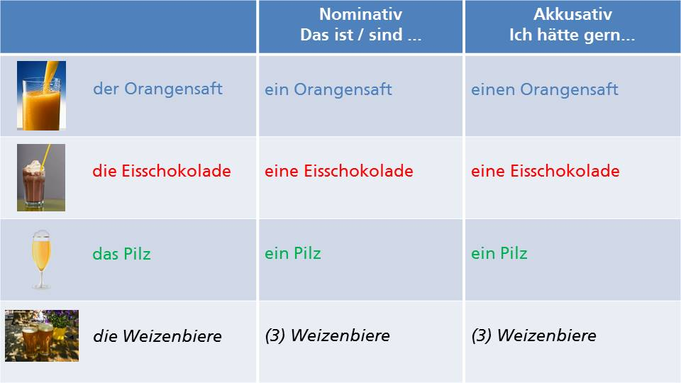 Vocabulary, Articles, Accusative and Colours: How to order drinks in a café? This table shows you how to do it! Click through to read the full blogpost or repin for later.