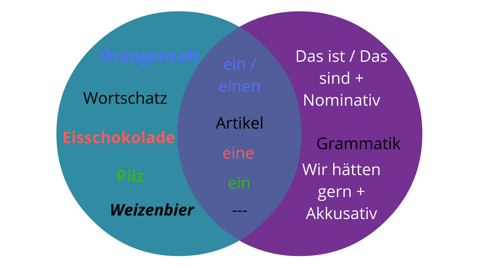 Vocabulary and grammar are connected through the articles. Colours help to visualize everything. Along the way you will learn something about grammar (the accusative!) and how to order drinks in a café. Click through to read the full blogpost or repin for later.