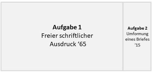 Goethe-Zertifikat C1 Modul Schreiben