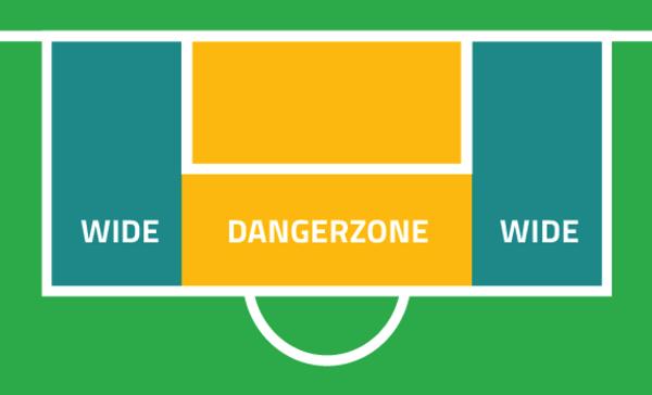 Dangerzone er området fra det lille målfelt og ud til kanten af straffesparksfeltet. Illustration: Claus Møller Henriksen