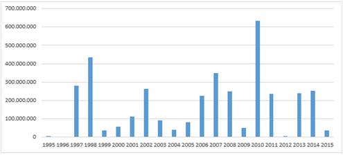 Tabel 1: Kapitaludvidelser i Superligaen på årsbasis, DKK (Idan, 2016). Vær opmærksom på, at AB, der foretog flere aktieemissioner, ikke er medtaget i denne undersøgelse.