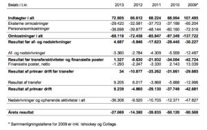 Tabel 1: Et uddrag fra AaBsøkonomiske bundlinie fra 2009-2013 (kilde: se link).