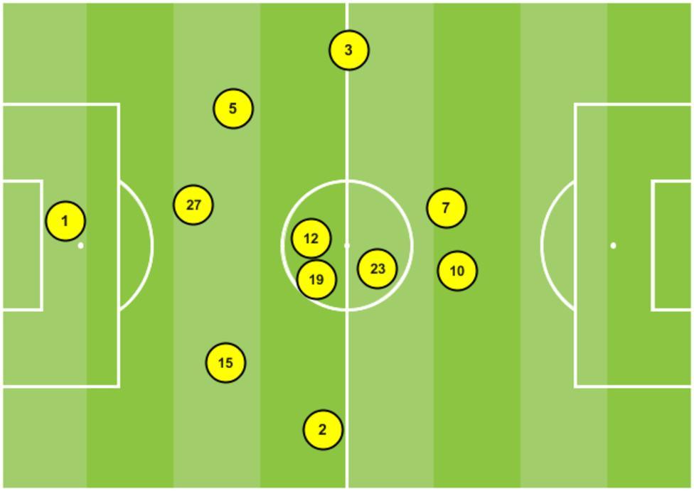 Som lovet kommer her Tottenhams gennemsnitspositionering mod Arsenal. Dembele og Wanyama holder næsten hinanden i hånden, og sørger for at pakke blandt andre Özil ind. Pochettino lykkes med en 3 backkæde. Walker og Rose fræser på kanterne, men fanges ofte for højt oppe på banen.