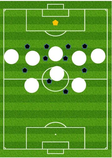 Figur 3. De otte primære rum, der i moderne fodbold benyttes til at sætte en upresset spiller i scene med det formål at få spillet bolden ind bag modstanderholdets sidste forsvarslinje: Forrummets to halvrum og midterrum samt alle mellemrummets fem rum.