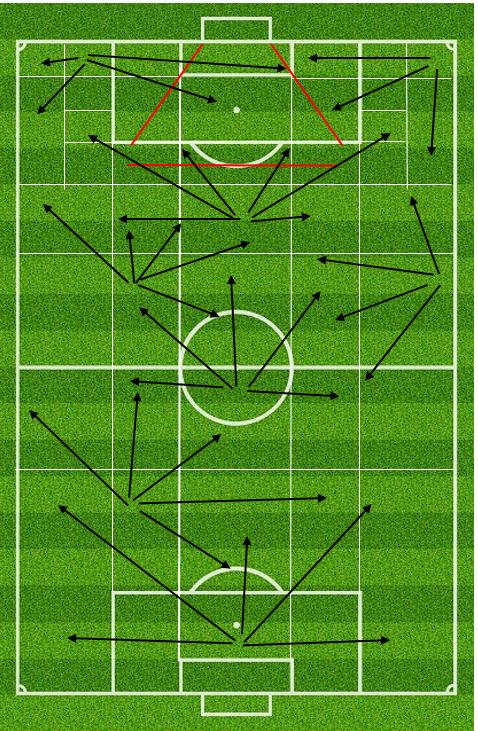 Figur 5: Typisk 3-6 spilretninger fra hvert rum. Afleveringslængden i den valgte spilretning varierer naturligvis. Den røde zone angiver området for afslutninger.