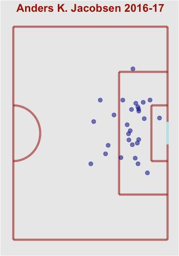 De gule prikker er mål.