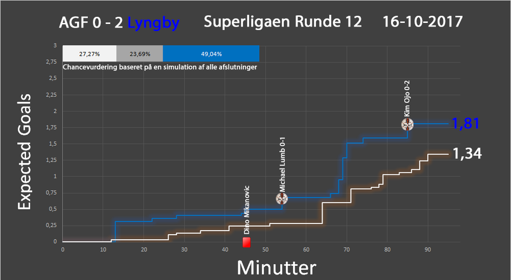 AGF - LBK 12. Runde trappe.png