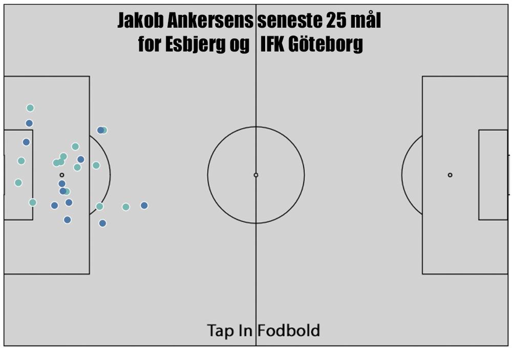 Jakob Ankersens seneste 25 mål.png