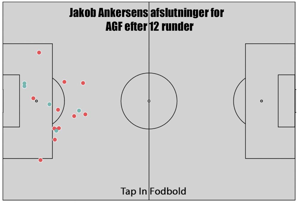 Jakob Ankersens afslutninger for AGF efter 12 runder.png